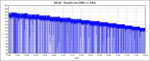 HGST HUH721010AL5204: тест последовательного чтения