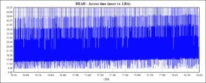 """Винчестер HGST HUH721010AL5204: тест """"последовательное чтение"""", время доступа"""