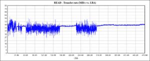 График скорости чтения SSD до команды Trim