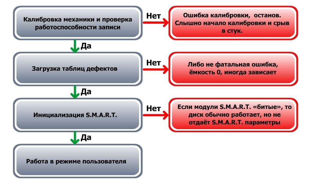 Диаграмма запуска HDD, часть 3.