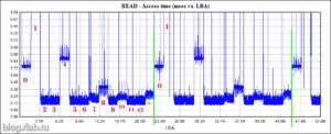 Отдельные головки жёсткого диска на графике чтения