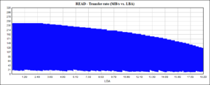 Жёсткий диск HGST He10 HUH721010AL5204: скорость последовательного чтения