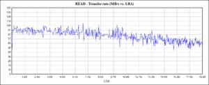 Жёсткий диск HUH721010AL5204 пошаговое последовательное чтение, скорость передачи данных