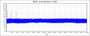 SSD: время доступа после TRIM