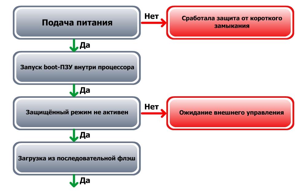 HDDStart1
