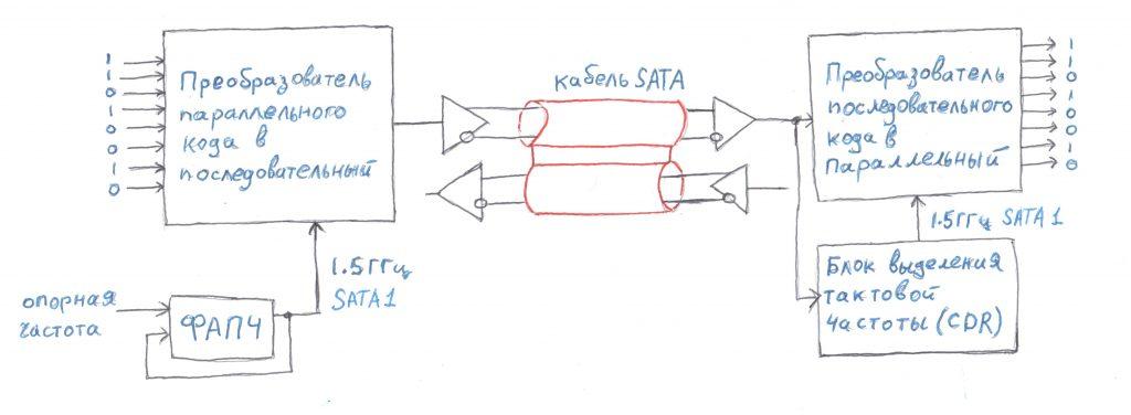 Упрощенная схема SATA интерфейса
